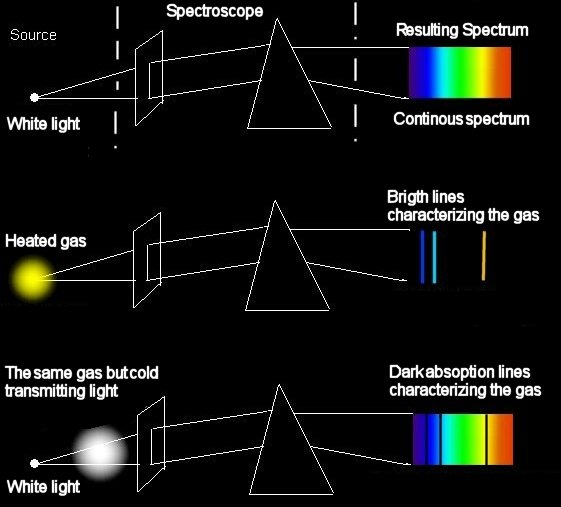 theory of the prism spectrometer experiment To determine cauchy's constants using a prism and spectrom- eter  glass  prism, spectrometer and mercury vapour lamp 82 theory:  83 experiment.